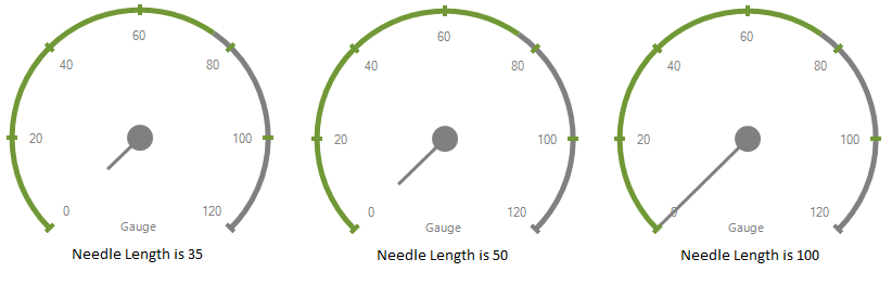 Show the needle length of radial gauge
