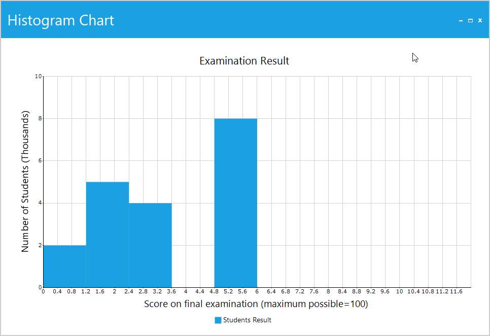 Histogram chart represents the Examination result