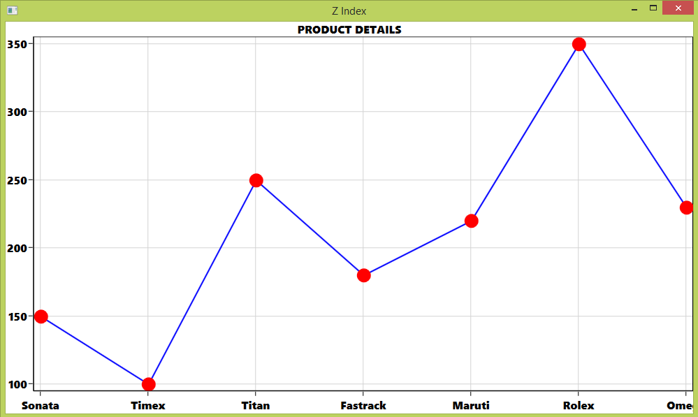 Chart with higher z index value for scatter series and lower z index value for line series in WPF