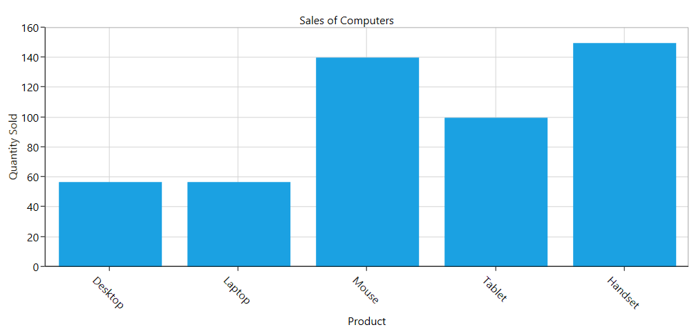 Chart axis labels rotated at an angle of 45 degree in WPF