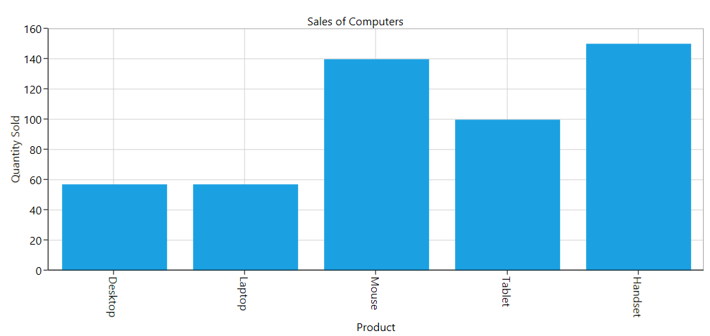 Chart axis labels rotated at an angle of -270 degree in WPF