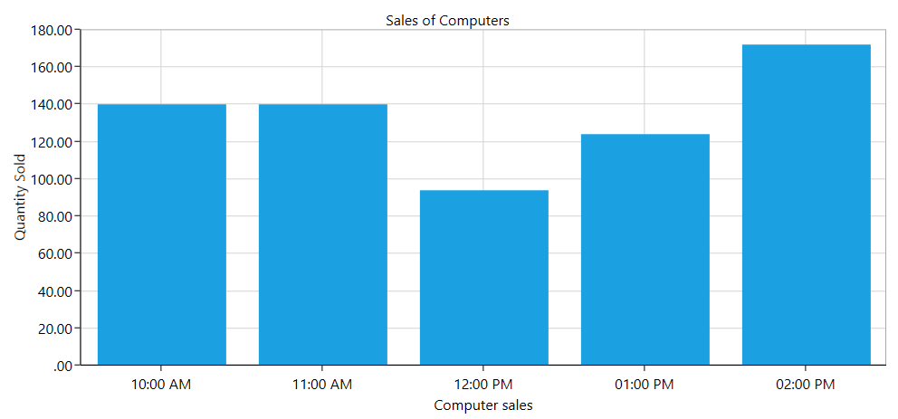 Chart axes with formatted labels in WPF