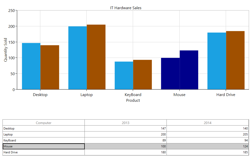 Selection synchronization between chart and grid in WPF