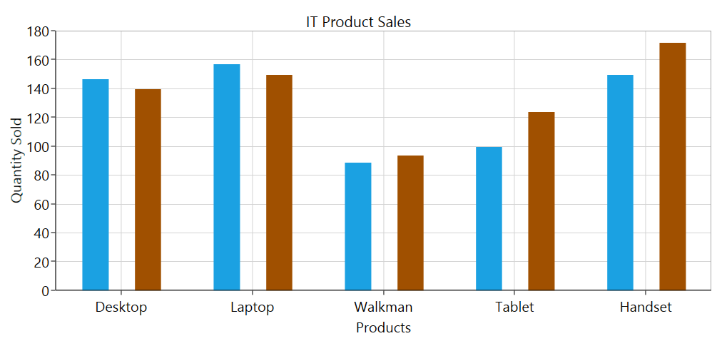 Chart with spacing applied between the segments of the same data point in WPF