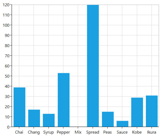 WPF Chart with Binding Data from DataTable