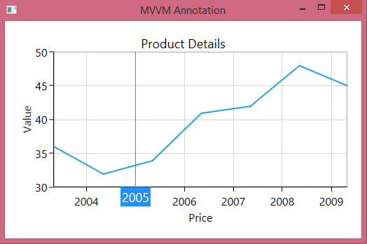Annotation added through MVVM binding in WPF