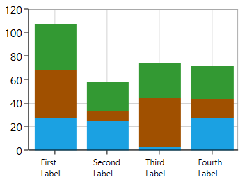 Chart with axis labels wrapped in WPF