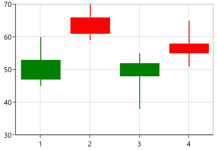 Chart rendered by getting data from MetaTrader in WPF