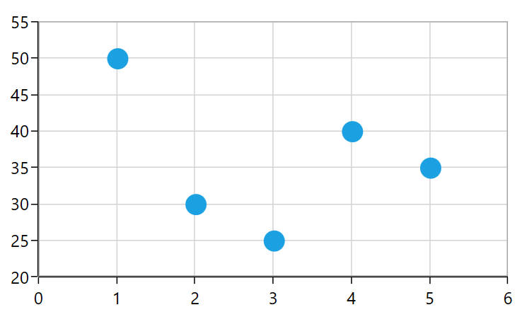 SQL DataBinding to SfChart