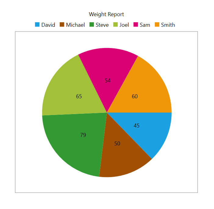 Create pie chart in C# WPF