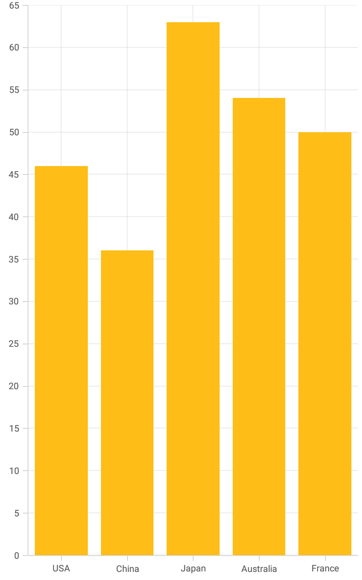 Bind the JSON data to Xamarin.Forms Chart.