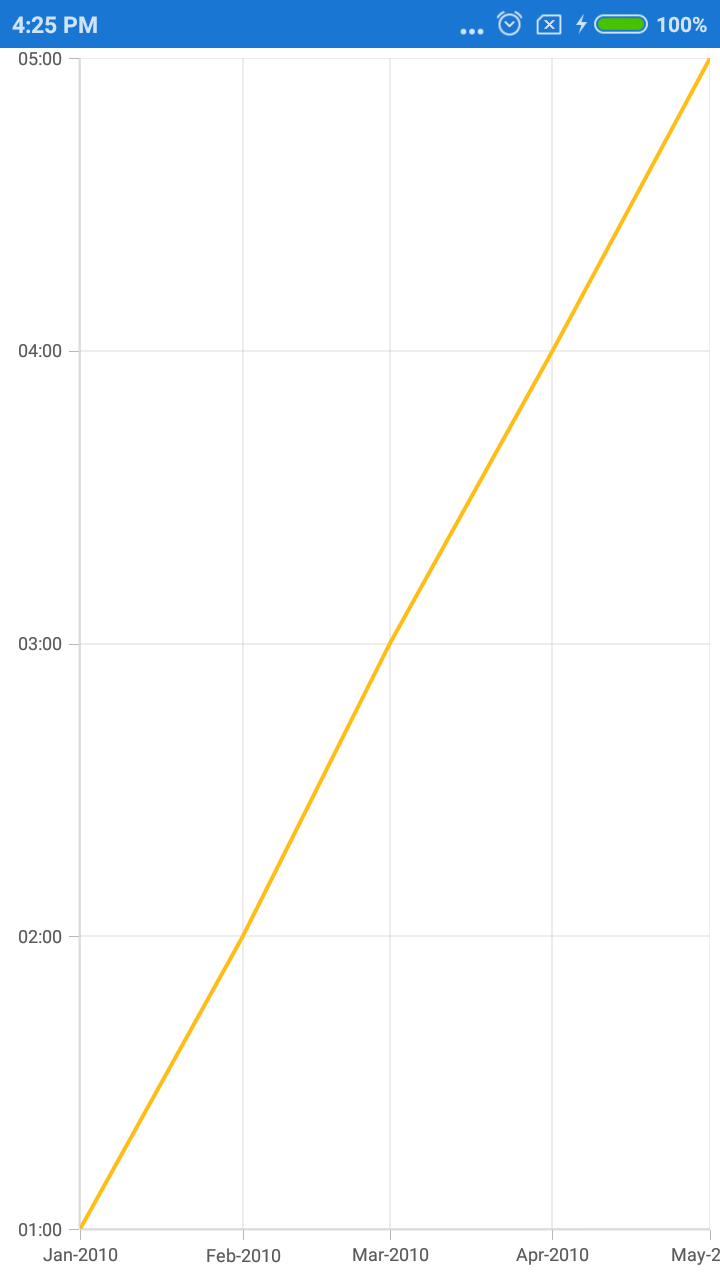 Chart with date-time values in Y Axis in Xamarin.Forms