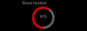 Finding percentage of shareholders using SfCircularGauge control