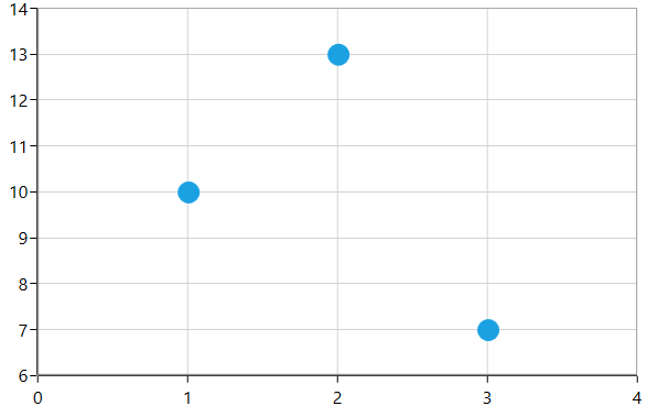 Chart with RangePadding in NumericalAxis