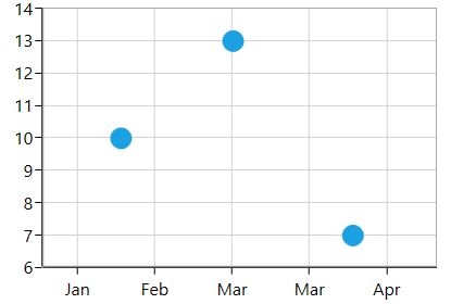 Chart with RangePadding in DateTimeAxis