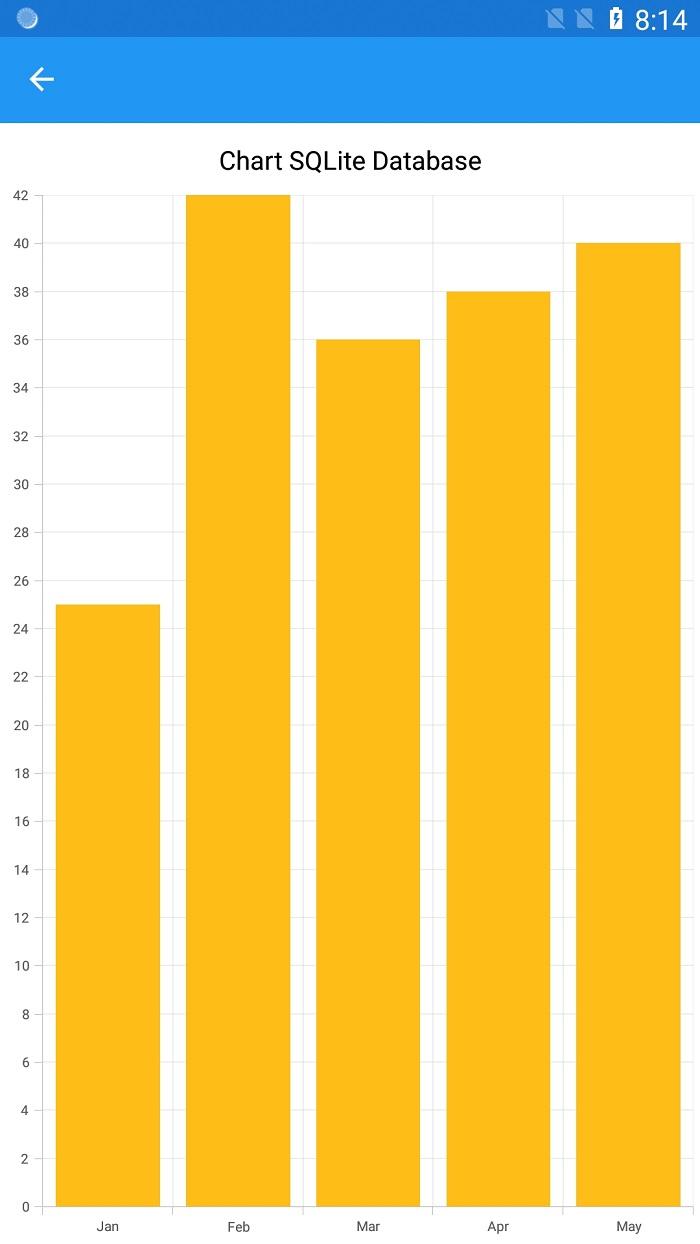 Chart output based on the database data.
