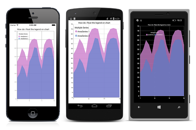 Chart legend position is customized in Xamarin.Forms