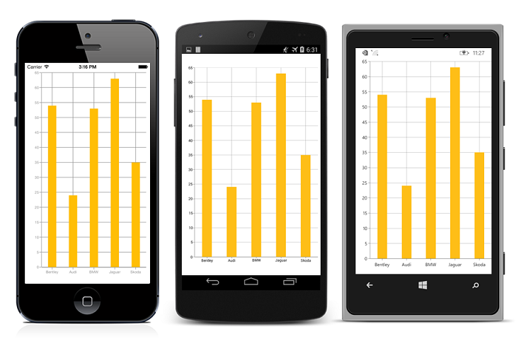 Chart column series with spacing applied between the column segments in Xamarin.Forms