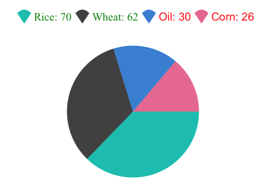 Pie Chart with customized legend items in Xamarin.Forms