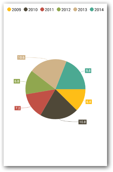 Pie chart with bezier type connector line in Xamarin.Forms