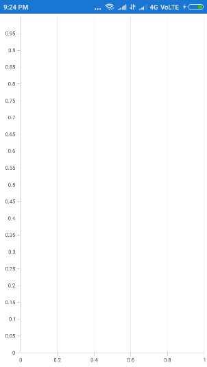 Xamarin.Forms chart show any of the axis gridlines