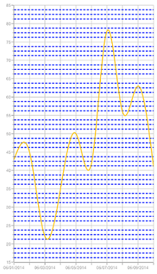 Chart with customized gridlines in Xamarin.Forms