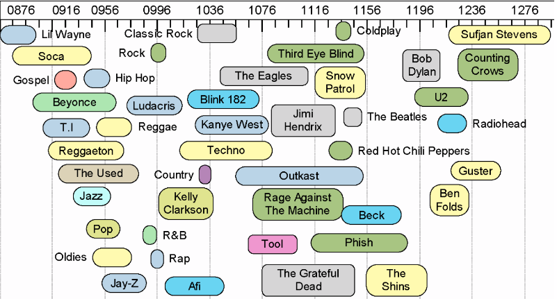 Music Affiliation as Related to Intelligence