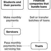 National Collegiate Student Loan Trust
