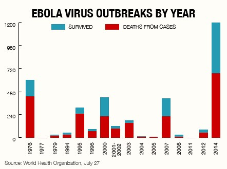 Ebola Virus Outbreaks by Year