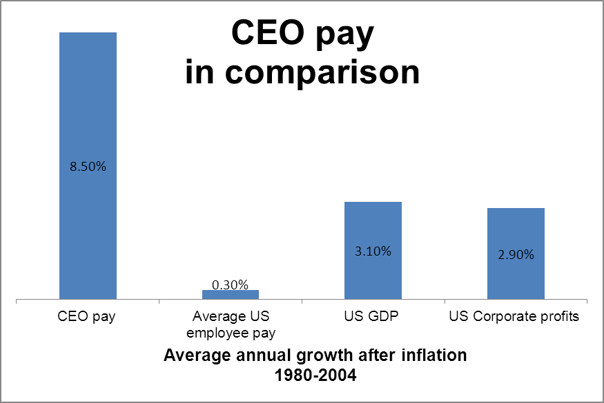 CEO Pay, US 1980-2004