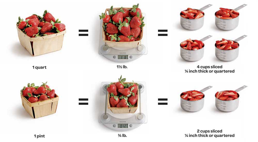 How To Measure Strawberries For Recipes