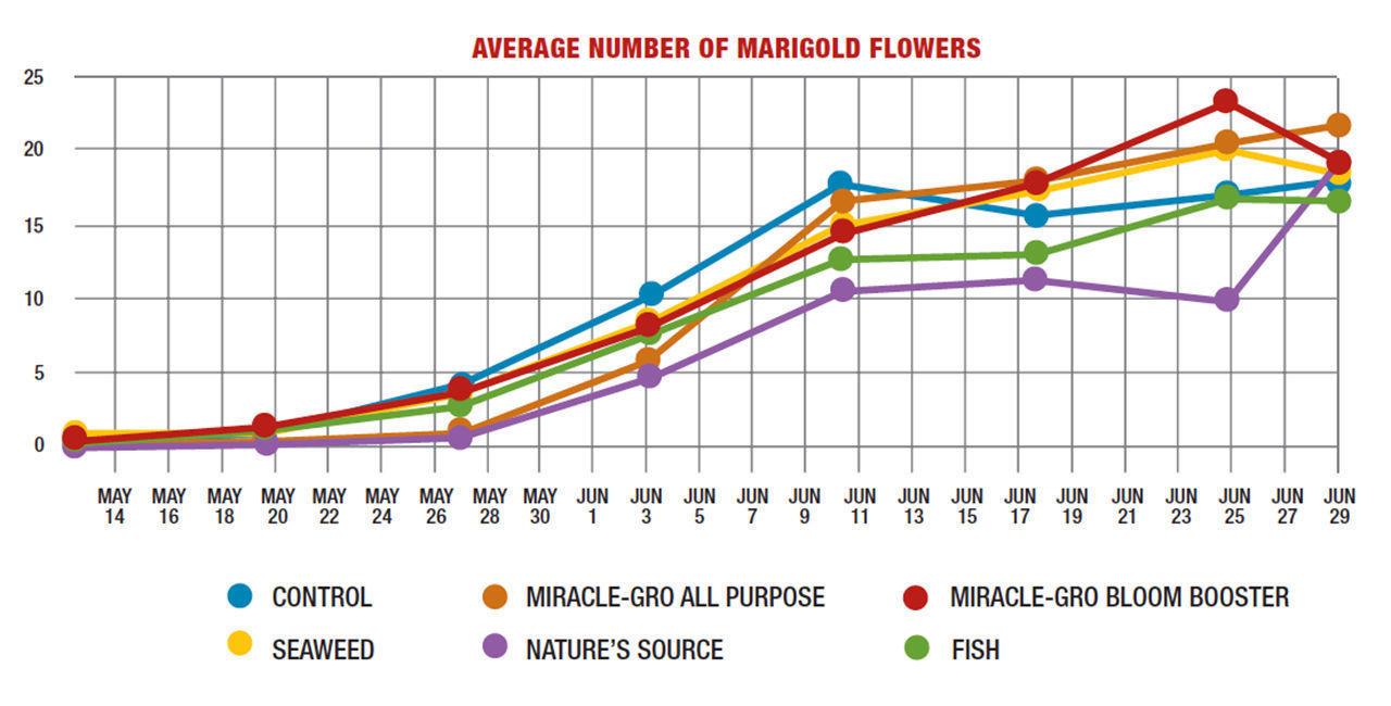 water-soluble fertilizers