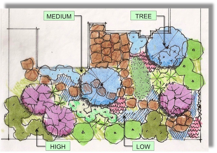 Design Like A Pro Sure Tips For Great Plant Composition Finegardening
