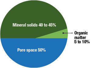mineral solids vs pore space pie chart