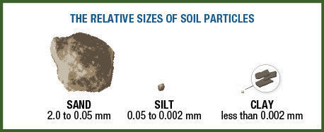 sizes of soil particles