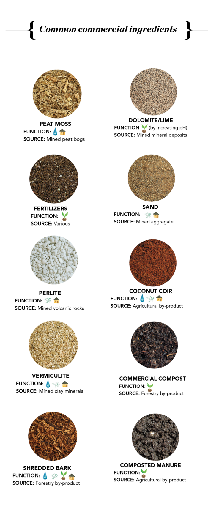 Common Commerical Ingredients for Soil Mixes