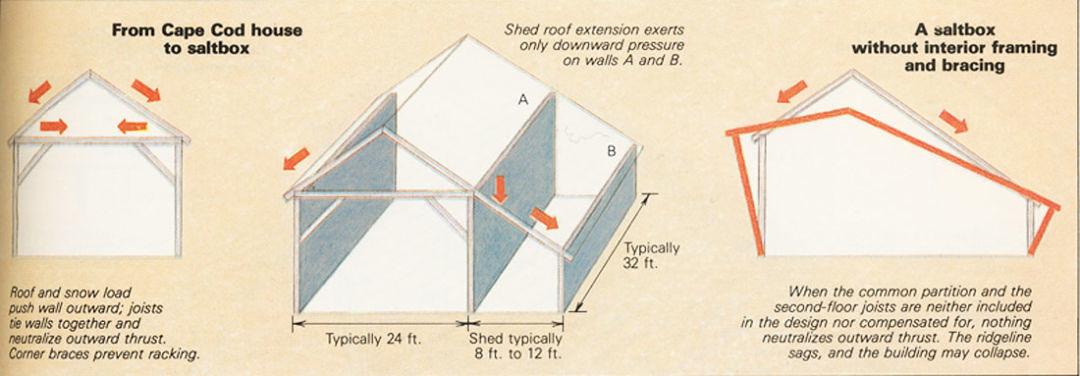 Framing An Open Plan Saltbox Fine Homebuilding