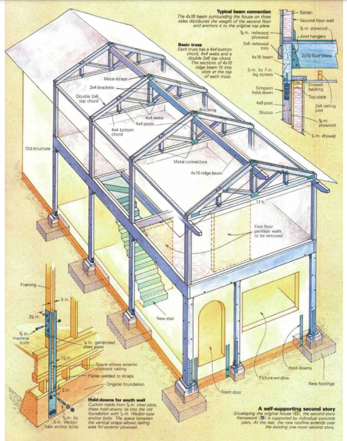 3D drawing of 2nd floor addition
