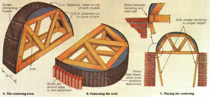 wooden formwork for brick arches
