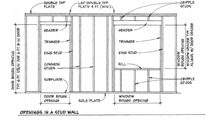 Framing Headers and Corners - Fine Homebuilding