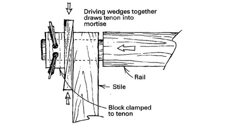 Wedging a Mortise