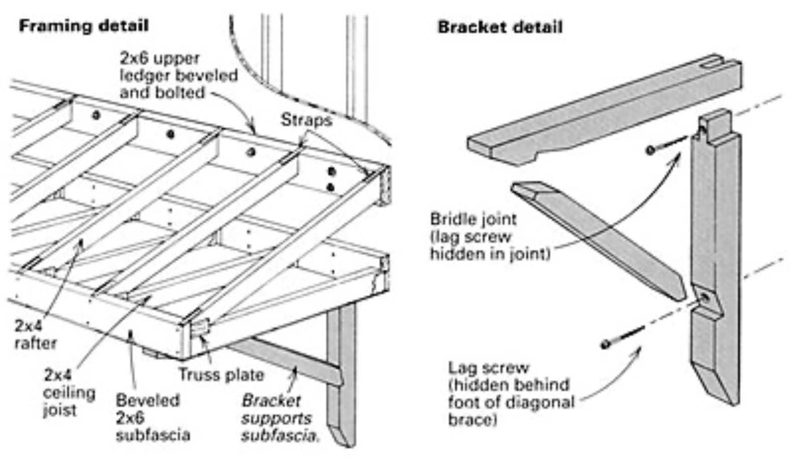 Building A Shed Roof Canopy Fine Homebuilding