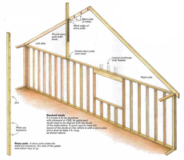 Framing Gable Ends - Fine Homebuilding