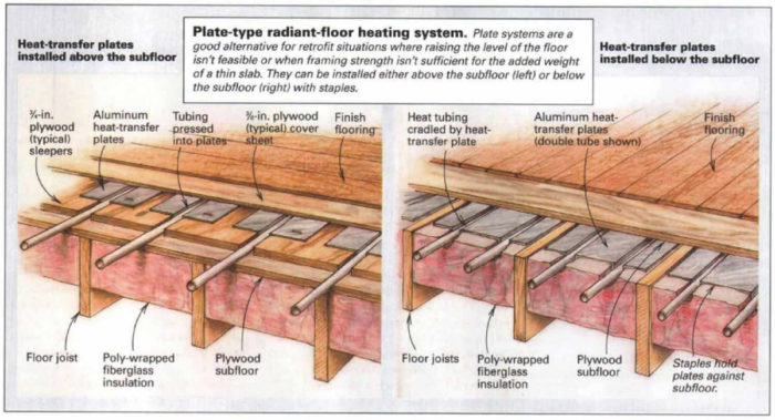In Floor Radiant Heat - FLOOR