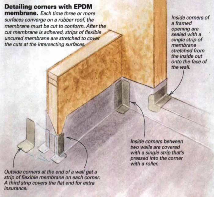 How to install EPDM rubber roof