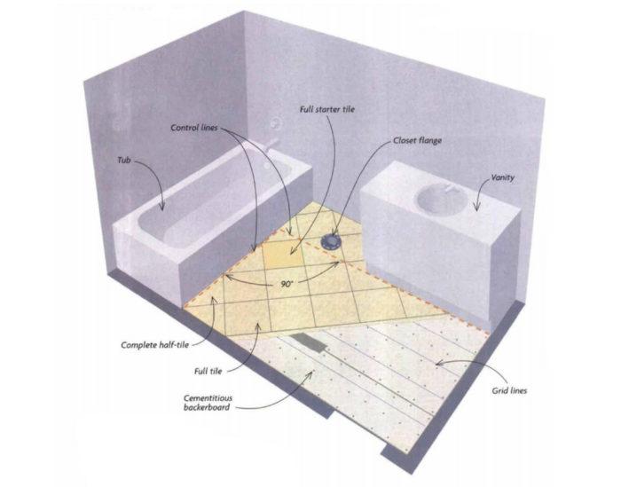 Tiling A Bathroom Floor Fine Homebuilding