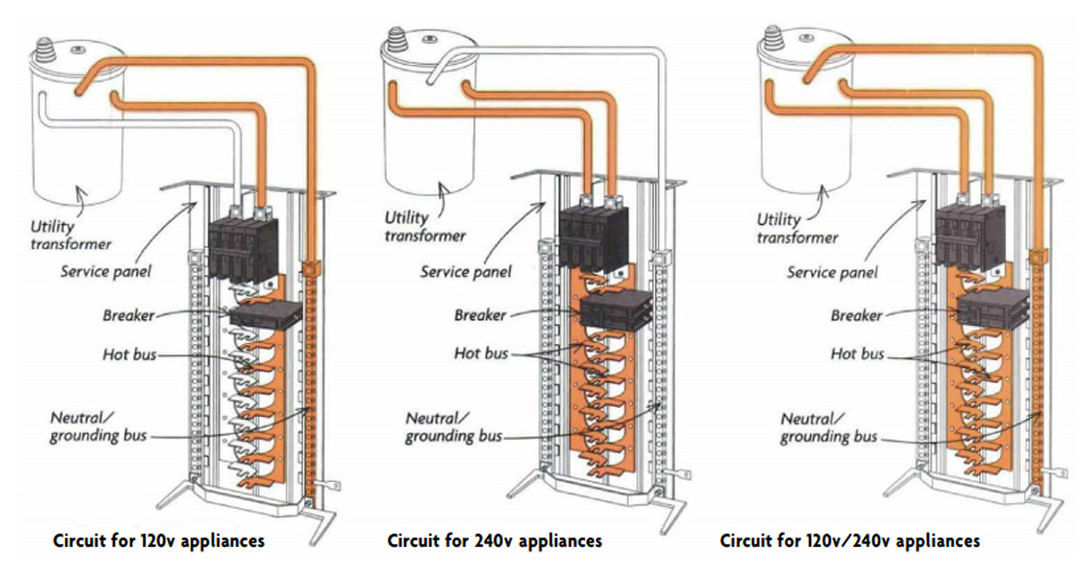 wiring stoves and dryers - fine homebuilding  fine homebuilding