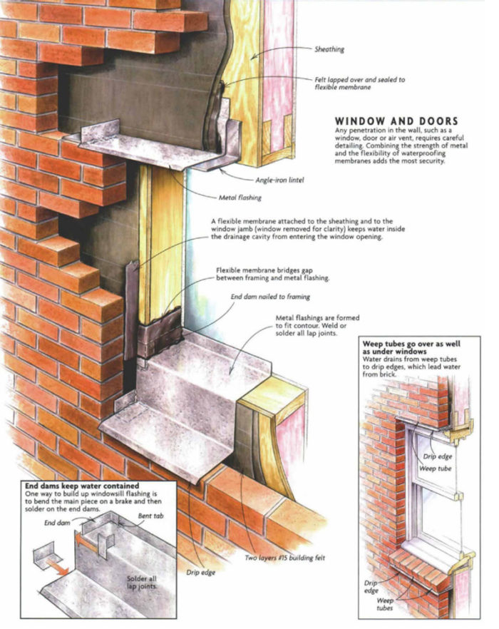Flashing Brick Veneer Walls Fine Homebuilding