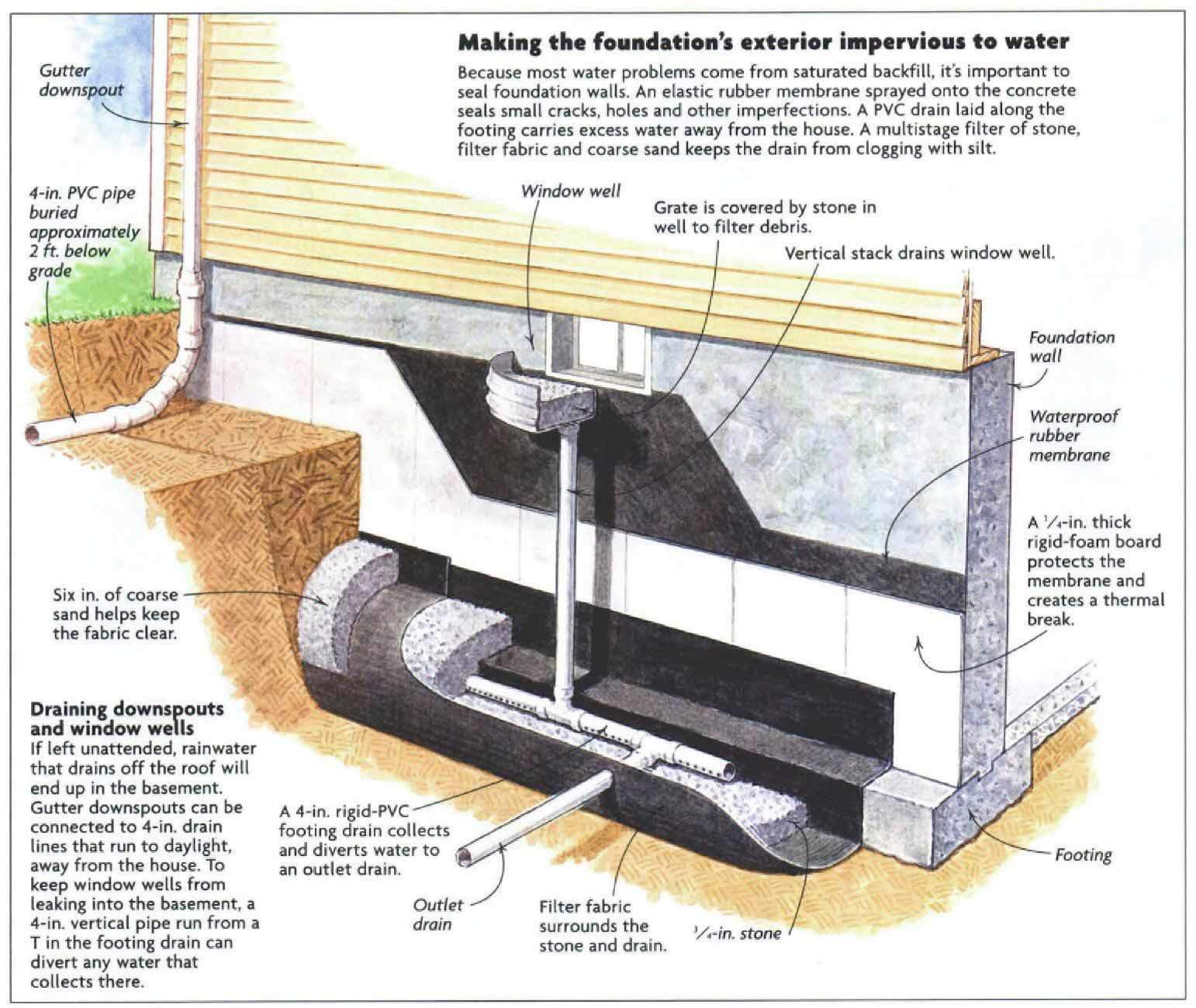 Interior vs  exterior foundation drains - Fine Homebuilding