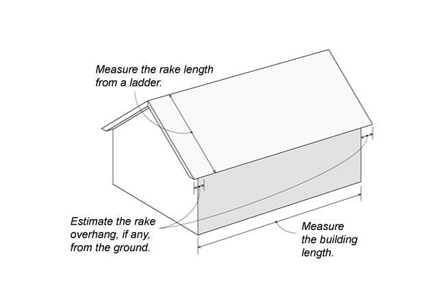 Measurement Method Diagram